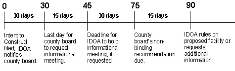 90 day timeline for public meeting process